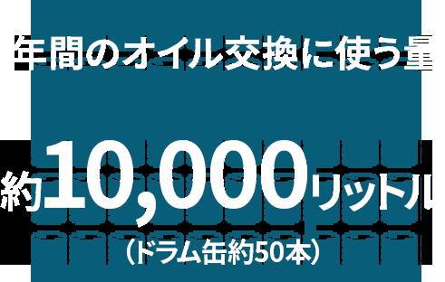 年間のオイル交換に使う量 - 10,000リットル